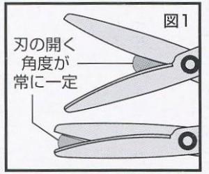 プラス フィットカットカーブ 包装台紙裏(ベルヌーイカーブの説明)
